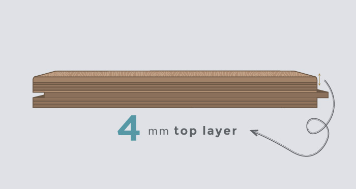 4mm Top Layer